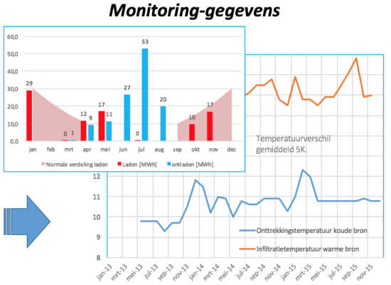 monitoring wko